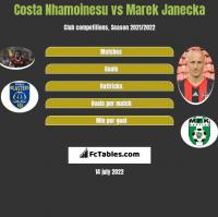 Costa Nhamoinesu vs Marek Janecka h2h player stats