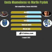 Costa Nhamoinesu vs Martin Frydek h2h player stats