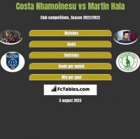 Costa Nhamoinesu vs Martin Hala h2h player stats