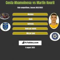 Costa Nhamoinesu vs Martin Kouril h2h player stats