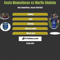 Costa Nhamoinesu vs Martin Sindelar h2h player stats