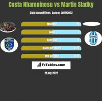 Costa Nhamoinesu vs Martin Sladky h2h player stats