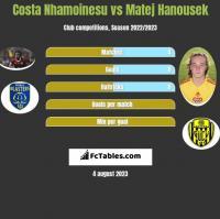 Costa Nhamoinesu vs Matej Hanousek h2h player stats