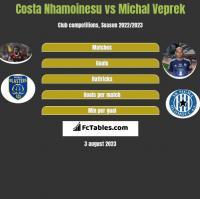 Costa Nhamoinesu vs Michal Veprek h2h player stats