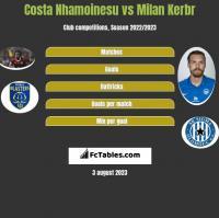 Costa Nhamoinesu vs Milan Kerbr h2h player stats