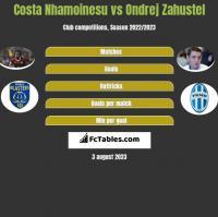 Costa Nhamoinesu vs Ondrej Zahustel h2h player stats