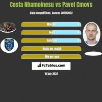 Costa Nhamoinesu vs Pavel Cmovs h2h player stats