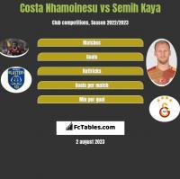 Costa Nhamoinesu vs Semih Kaya h2h player stats