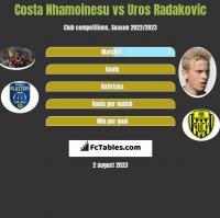 Costa Nhamoinesu vs Uros Radakovic h2h player stats