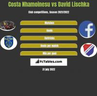 Costa Nhamoinesu vs David Lischka h2h player stats