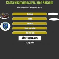 Costa Nhamoinesu vs Igor Paradin h2h player stats