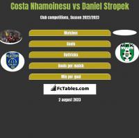 Costa Nhamoinesu vs Daniel Stropek h2h player stats