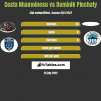 Costa Nhamoinesu vs Dominik Plechaty h2h player stats