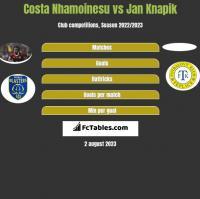 Costa Nhamoinesu vs Jan Knapik h2h player stats