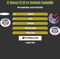 El Hacen El Id vs Antonio Campillo h2h player stats