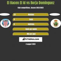 El Hacen El Id vs Borja Dominguez h2h player stats