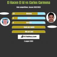 El Hacen El Id vs Carlos Carmona h2h player stats