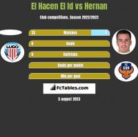 El Hacen El Id vs Hernan Santana h2h player stats