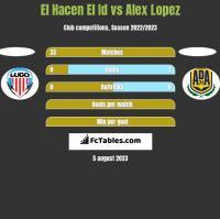 El Hacen El Id vs Alex Lopez h2h player stats