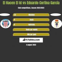 El Hacen El Id vs Eduardo Cortina Garcia h2h player stats