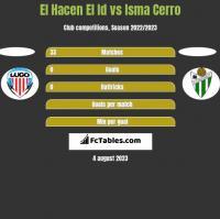 El Hacen El Id vs Isma Cerro h2h player stats
