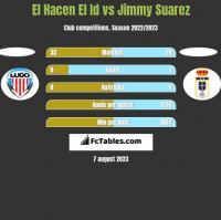 El Hacen El Id vs Jimmy Suarez h2h player stats