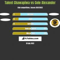 Talent Chawapiwa vs Cole Alexander h2h player stats
