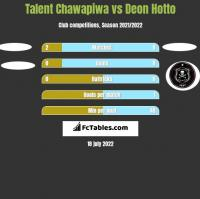 Talent Chawapiwa vs Deon Hotto h2h player stats