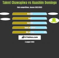 Talent Chawapiwa vs Haashim Domingo h2h player stats
