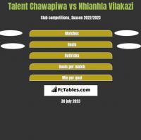 Talent Chawapiwa vs Nhlanhla Vilakazi h2h player stats