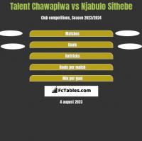 Talent Chawapiwa vs Njabulo Sithebe h2h player stats