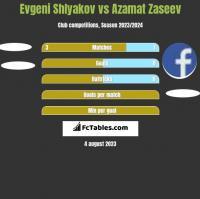Evgeni Shlyakov vs Azamat Zaseev h2h player stats