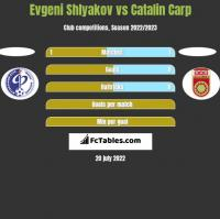 Evgeni Shlyakov vs Catalin Carp h2h player stats