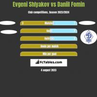 Evgeni Shlyakov vs Daniil Fomin h2h player stats