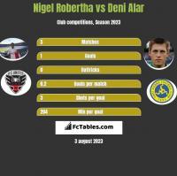 Nigel Robertha vs Deni Alar h2h player stats
