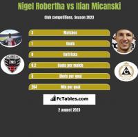 Nigel Robertha vs Ilian Micanski h2h player stats