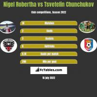 Nigel Robertha vs Tsvetelin Chunchukov h2h player stats