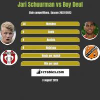 Jari Schuurman vs Boy Deul h2h player stats