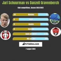Jari Schuurman vs Danzell Gravenberch h2h player stats