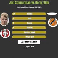 Jari Schuurman vs Gerry Vlak h2h player stats