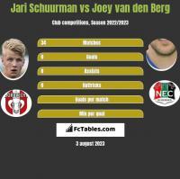Jari Schuurman vs Joey van den Berg h2h player stats