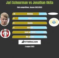 Jari Schuurman vs Jonathan Okita h2h player stats