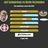 Jari Schuurman vs Kevin Vermeulen h2h player stats