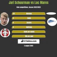 Jari Schuurman vs Luc Mares h2h player stats