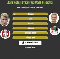 Jari Schuurman vs Mart Dijkstra h2h player stats