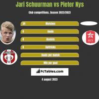 Jari Schuurman vs Pieter Nys h2h player stats