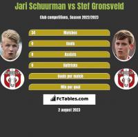 Jari Schuurman vs Stef Gronsveld h2h player stats