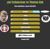 Jari Schuurman vs Thomas Kok h2h player stats