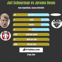 Jari Schuurman vs Jerome Deom h2h player stats