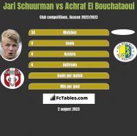 Jari Schuurman vs Achraf El Bouchataoui h2h player stats